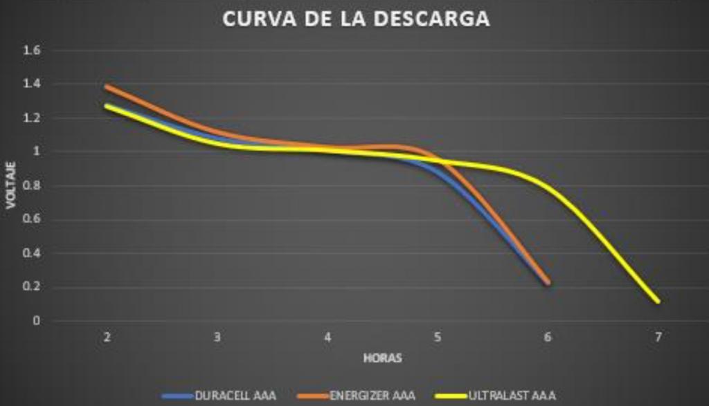 CUADRO COMPARATIVO DURACELL AAA / ENERGIZER AAA / ULTRALAST AAA